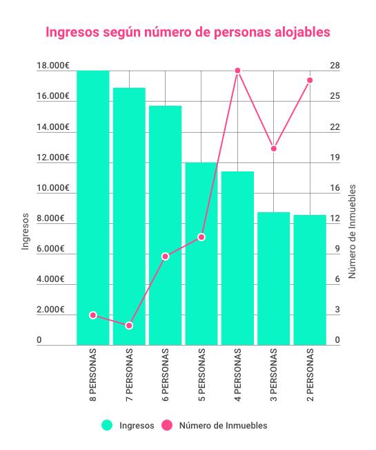 Ingresos uso turístico segun numero de huéspedes
